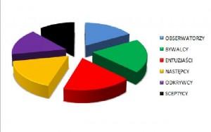 segmentacjaUżytkownikówSpołeczności