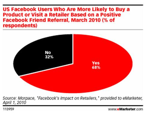 lojalność marek Facebook