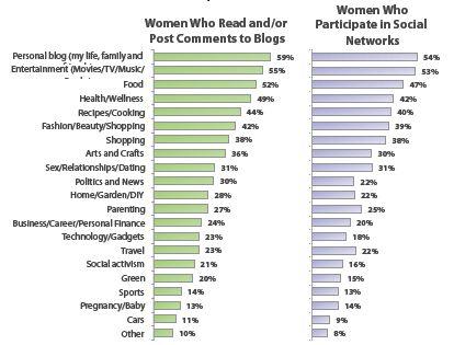 social media,a kobiety