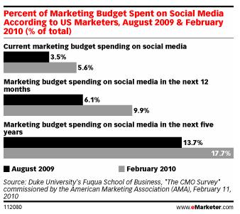 20100913_budgetssocialmedia