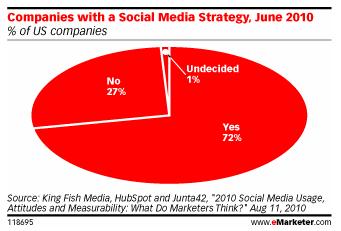 20100913_socialmediastrategy