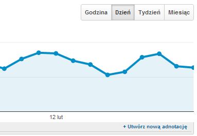 adnotacje na osi czasu google analytics