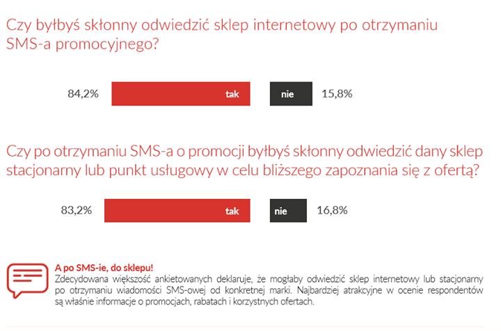 Czy warto inwestować w Marketing SMS?